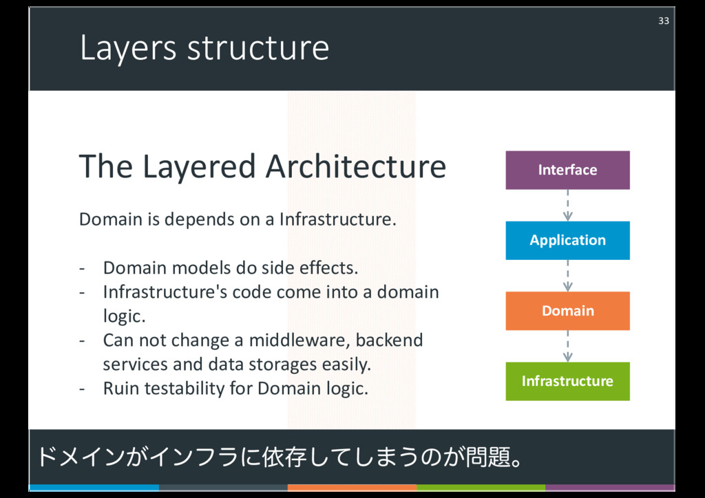Layers structure 33 Interface Application Domai...
