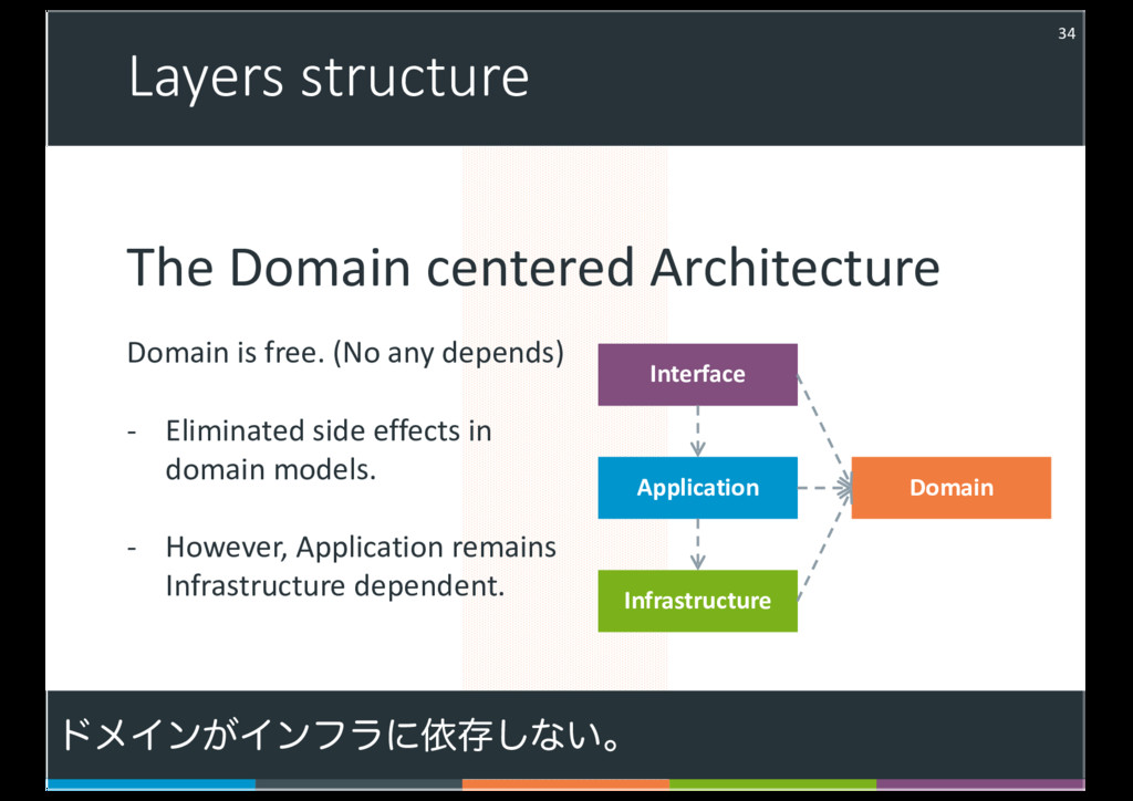 Layers structure 34 Interface Application Domai...