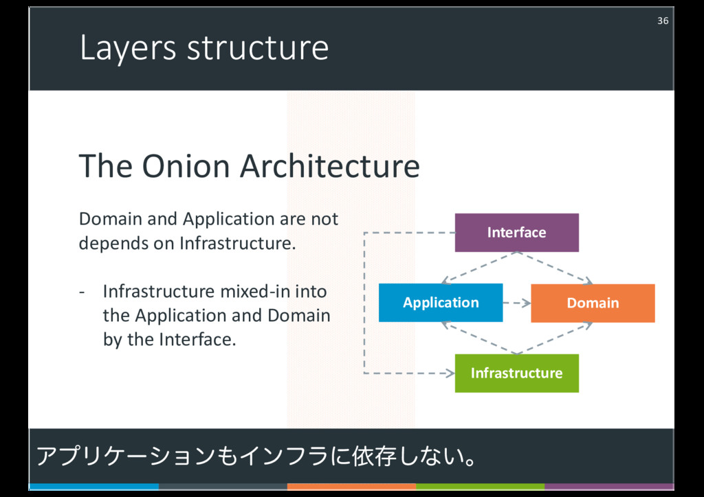 Layers structure 36 Interface Application Domai...
