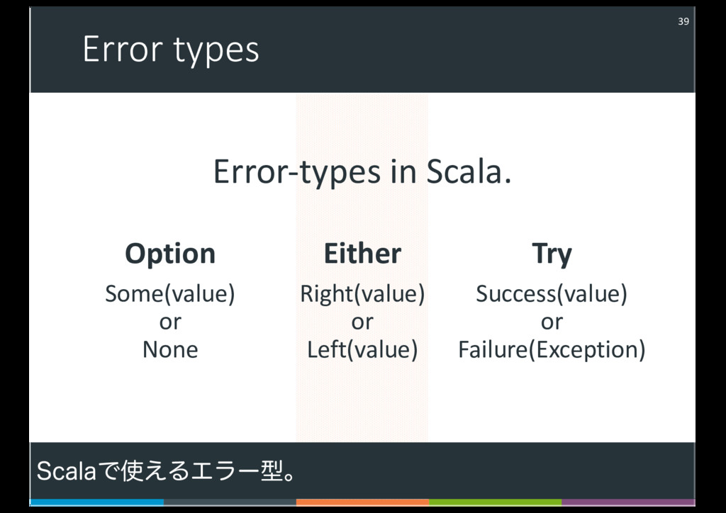 Error types Option Some(value) or None Try Succ...