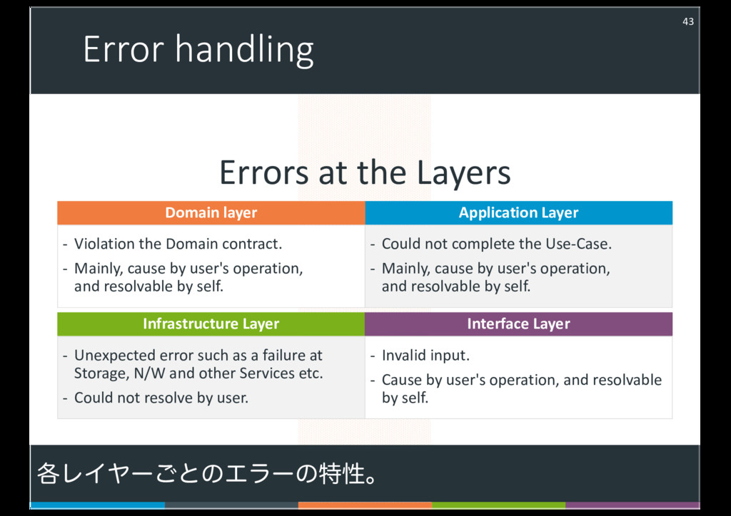 Error handling 43 Errors at the Layers - Violat...