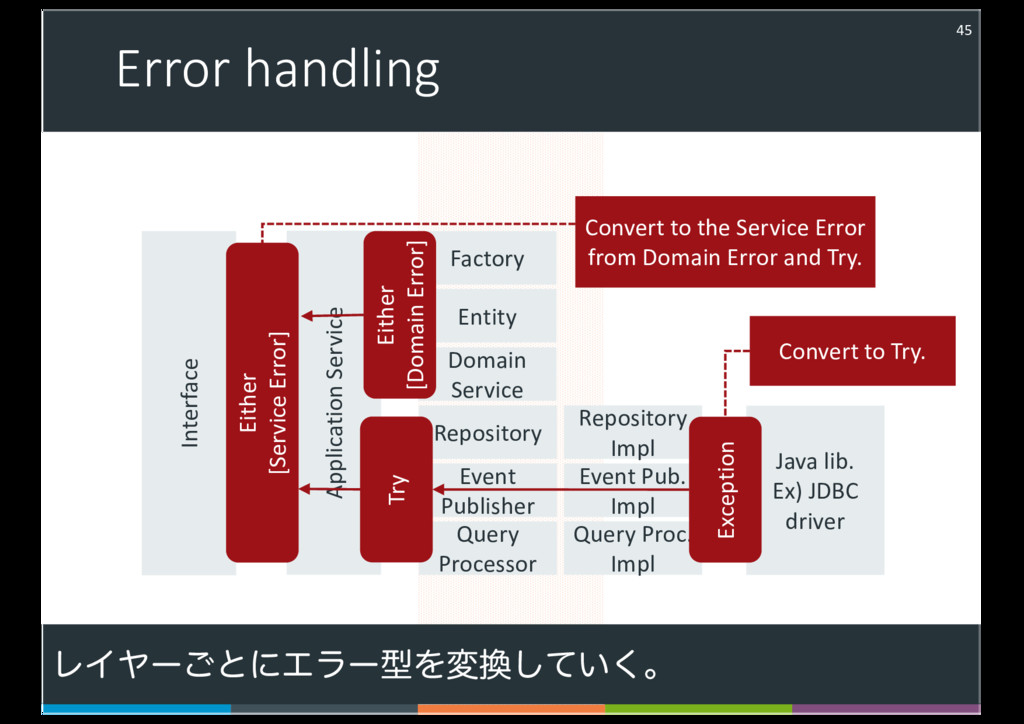 Error handling 45 Interface Application Service...