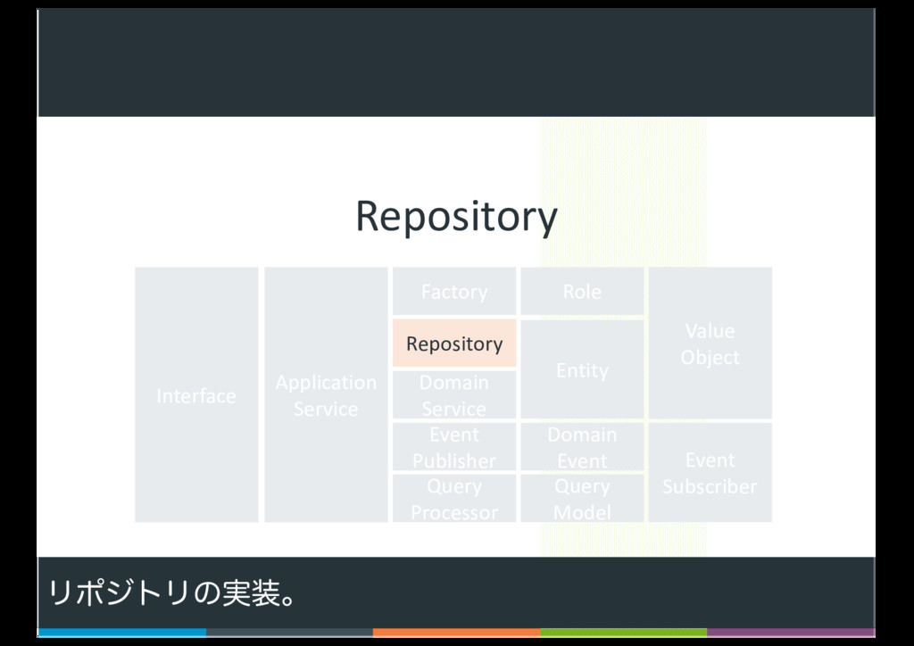 73 Factory Repository Domain Service Query Proc...
