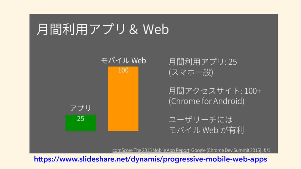 Why PWA 3 https://www.slideshare.net/dynamis/pr...