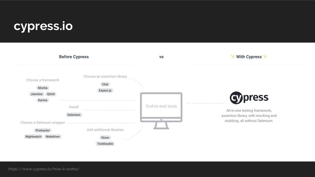 cypress.io https://www.cypress.io/how-it-works/
