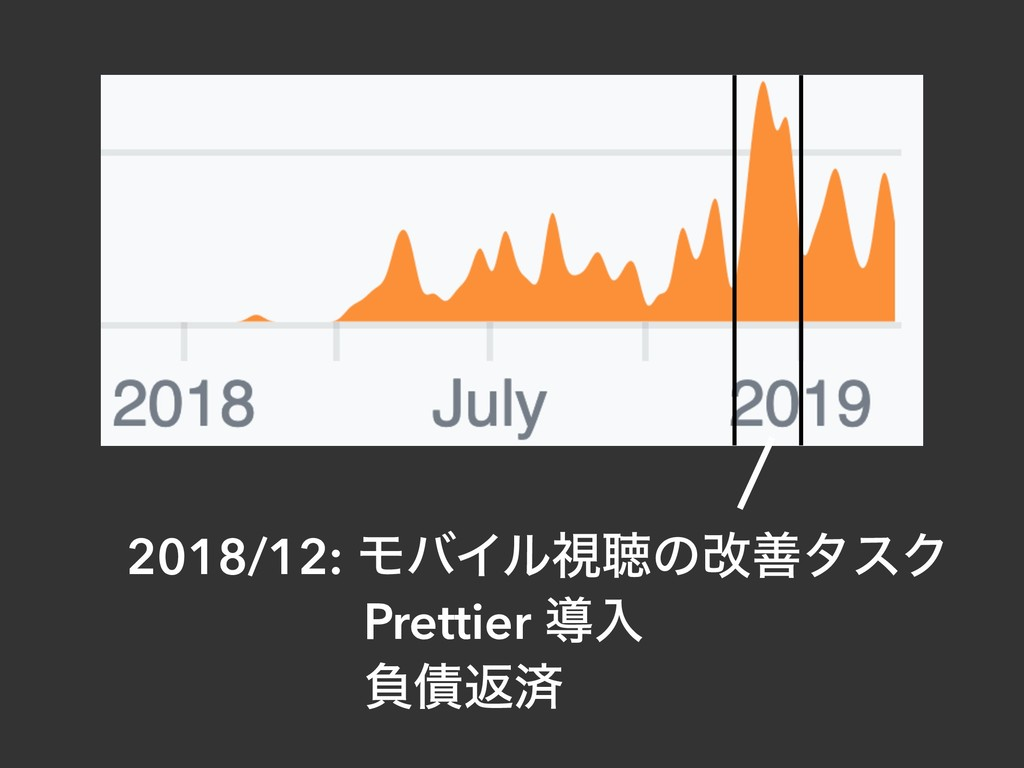 2018/12: ϞόΠϧࢹௌͷվળλεΫ Prettier ಋೖ ෛ࠴ฦࡁ