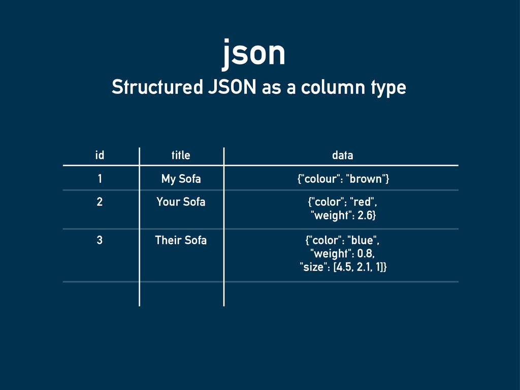 json Structured JSON as a column type id title ...