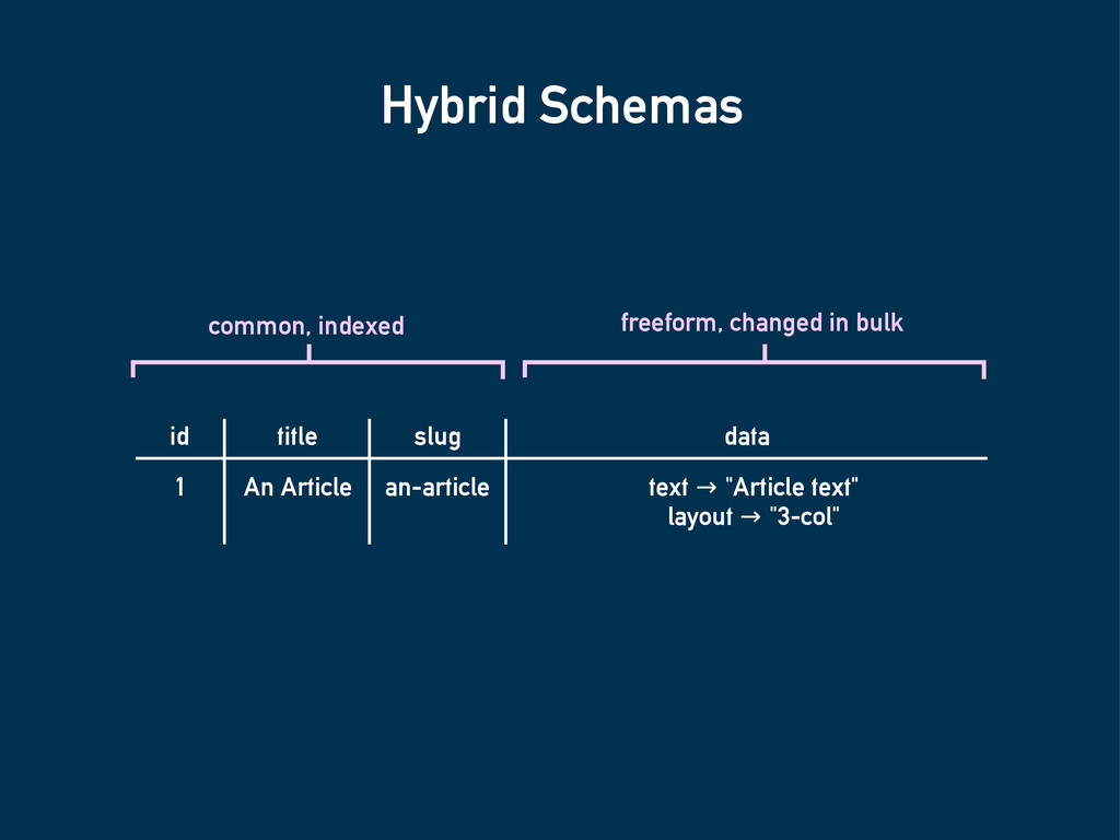 Hybrid Schemas id title data 1 An Article text ...