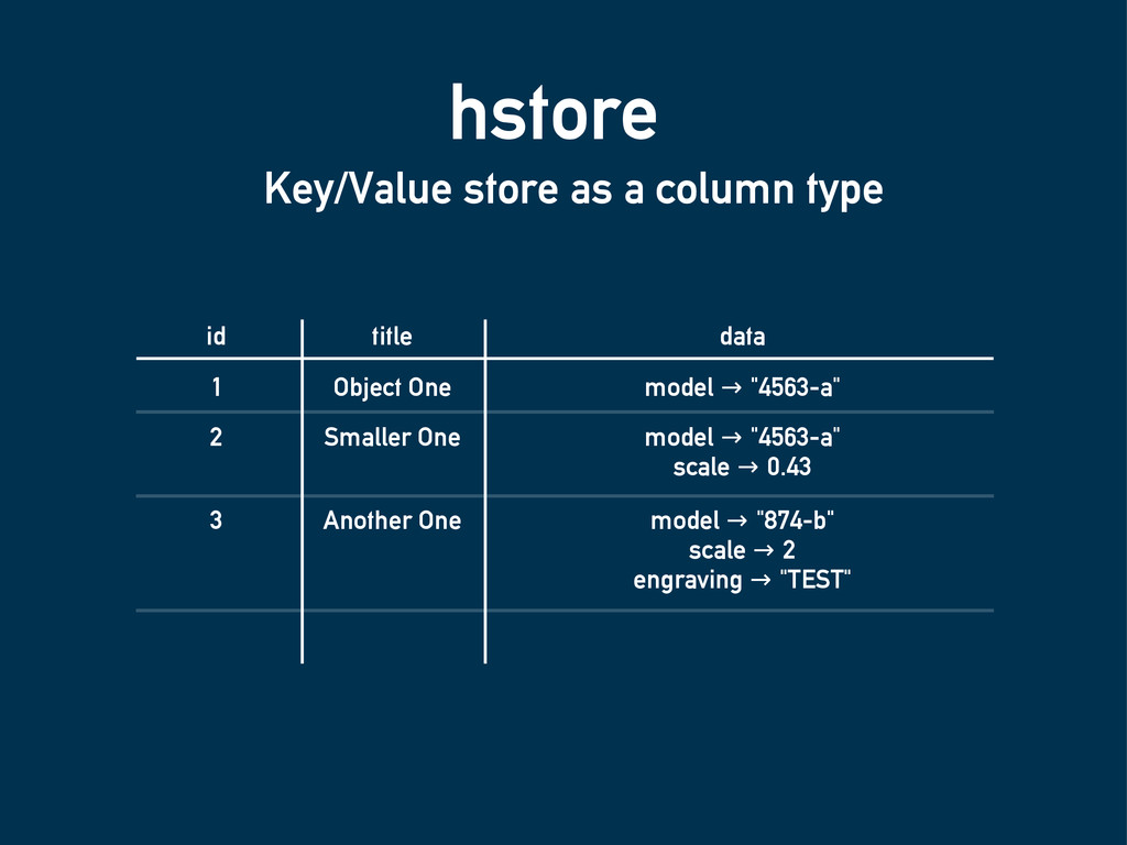 hstore Key/Value store as a column type id titl...