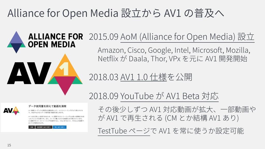Alliance for Open Media AV1 2015.09 AoM (Allian...