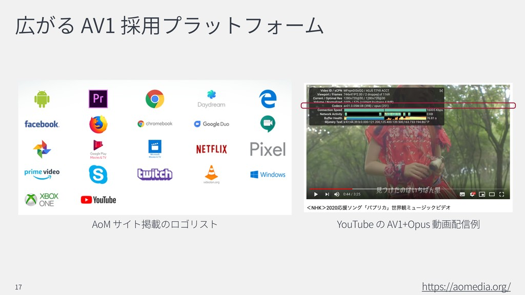AV1 https://aomedia.org/ 17 AoM YouTube AV1+Opus