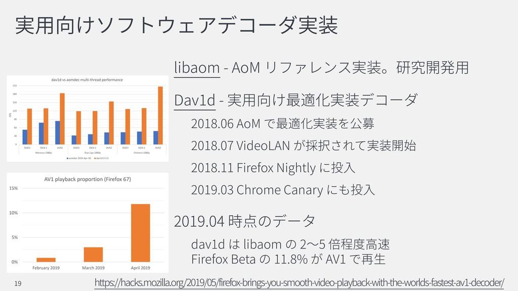libaom - AoM Dav1d - 2018.06 AoM 2018.07 VideoL...