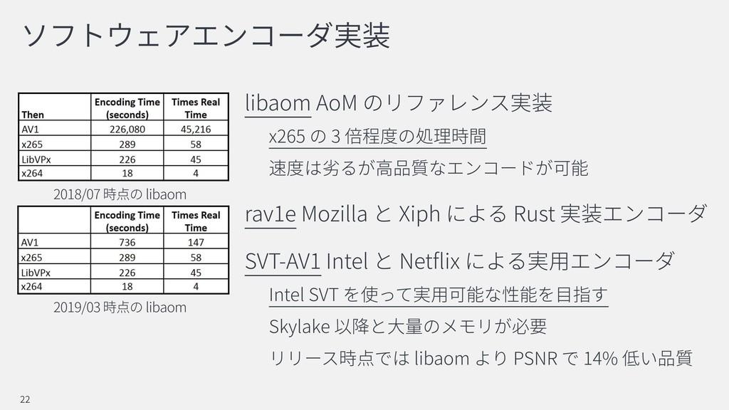 libaom AoM x265 3 rav1e Mozilla Xiph Rust SVT-A...