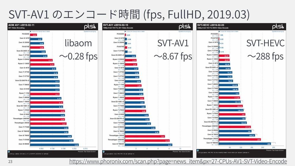 SVT-AV1 (fps, FullHD, 2019.03) https://www.phor...