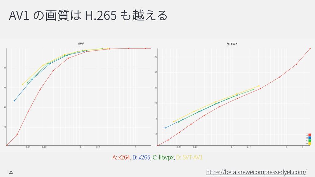 AV1 H.265 https://beta.arewecompressedyet.com/ ...