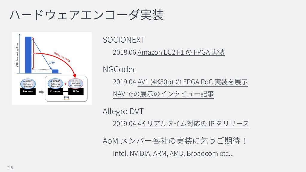 SOCIONEXT 2018.06 Amazon EC2 F1 FPGA NGCodec 20...