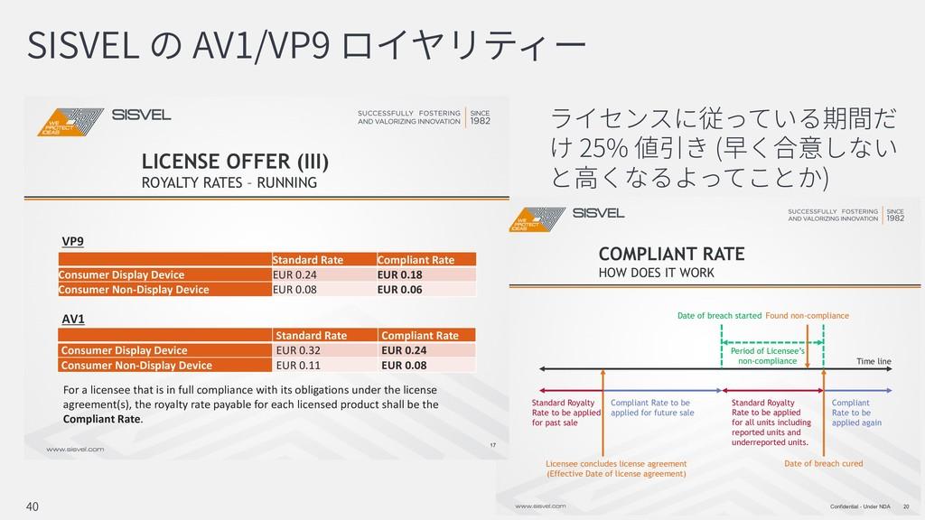 SISVEL AV1/VP9 25% ( ) 40 20 Confidential - Und...