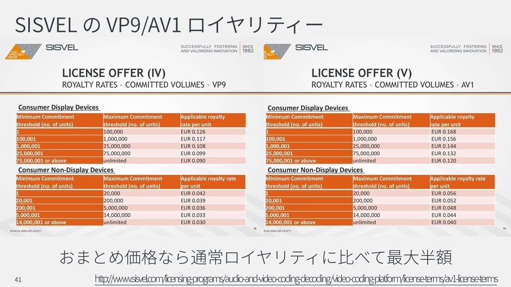 SISVEL VP9/AV1 http://www.sisvel.com/licensing-...