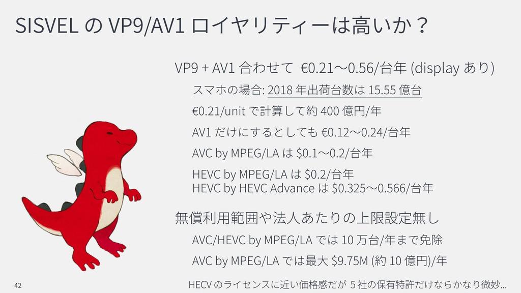 SISVEL VP9/AV1 VP9 + AV1 0.21 0.56/ (display ) ...