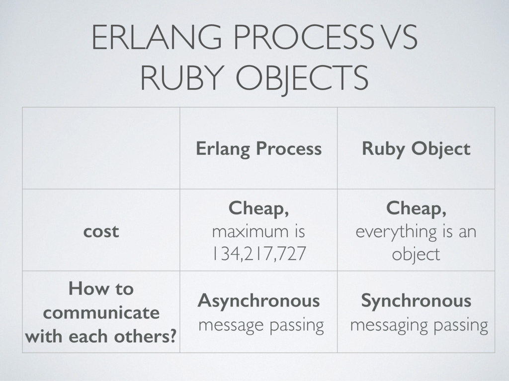 ERLANG PROCESS VS 