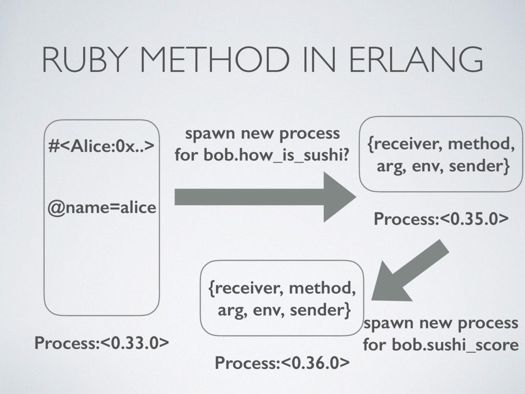 RUBY METHOD IN ERLANG #<Alice:0x..> @name=alice...