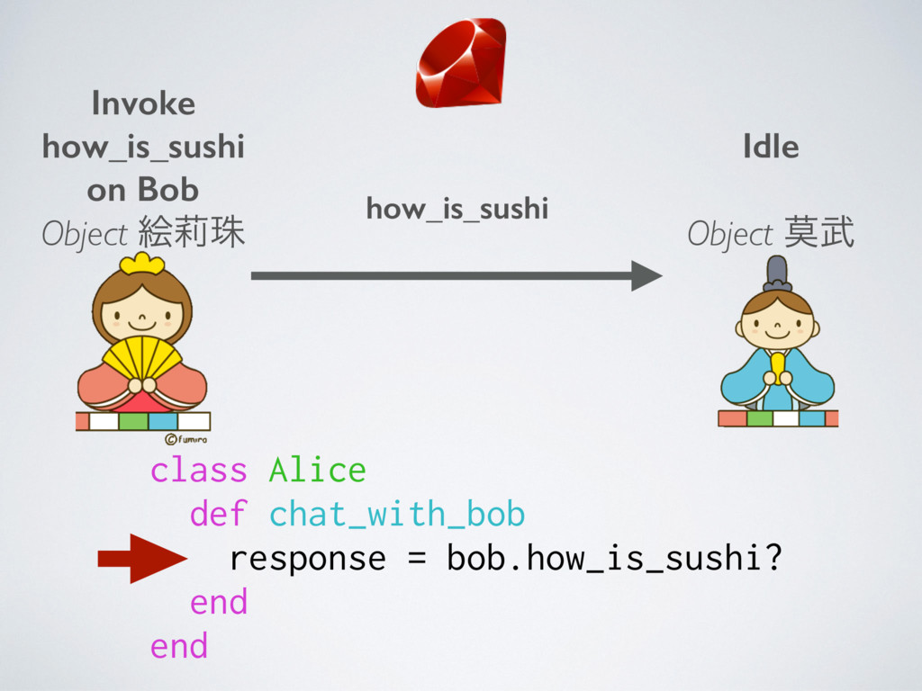 class Alice def chat_with_bob response = bob.ho...