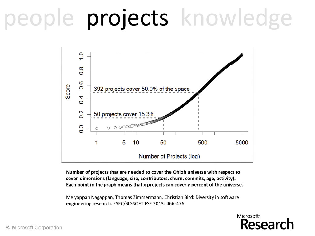© Microsoft Corporation Number of projects that...