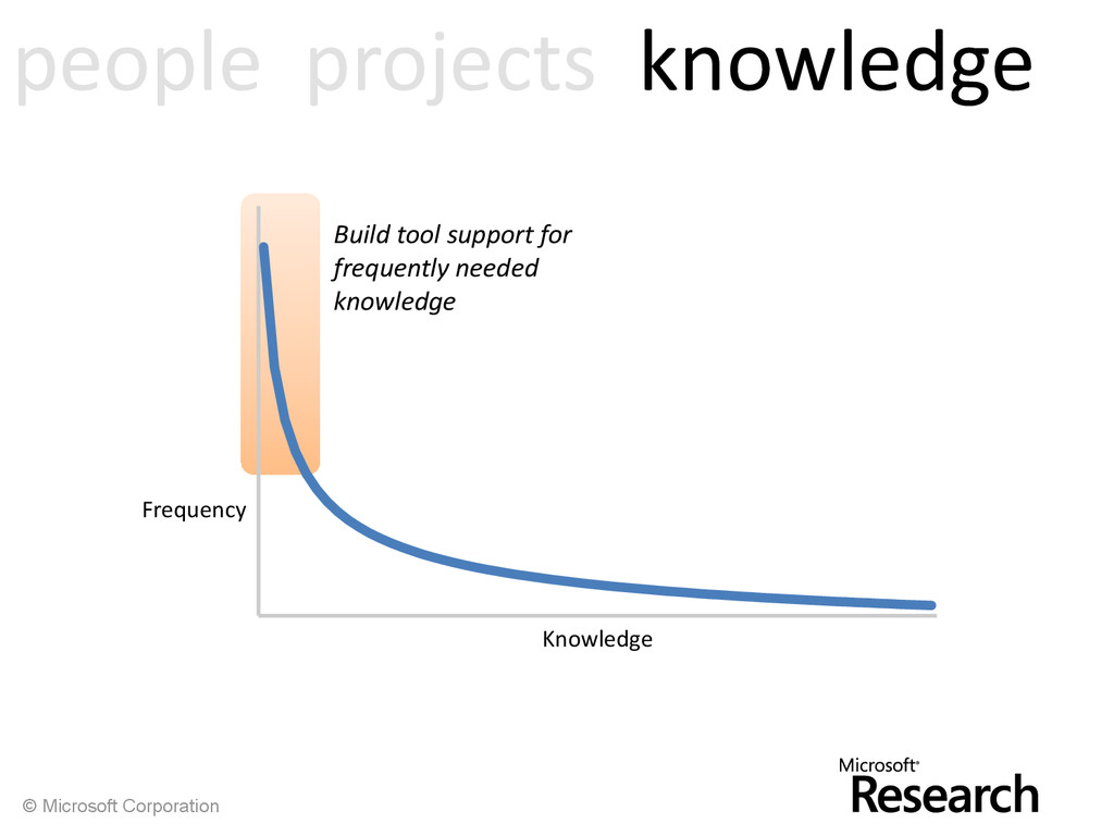 © Microsoft Corporation people projects knowled...