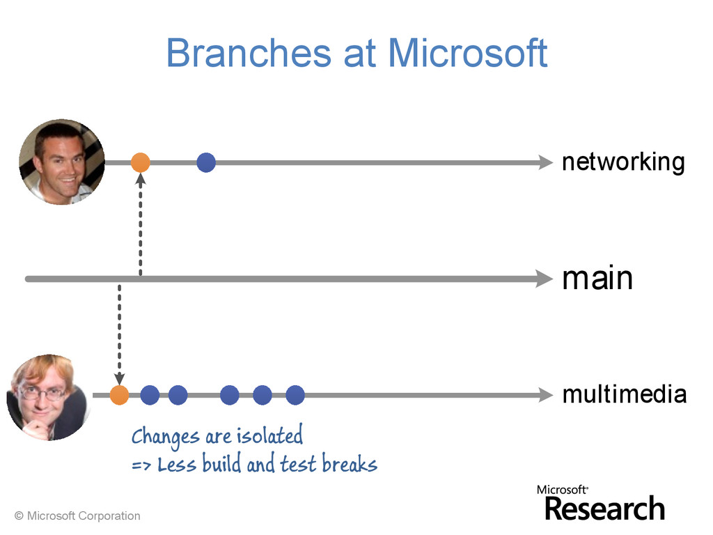 © Microsoft Corporation main networking multime...