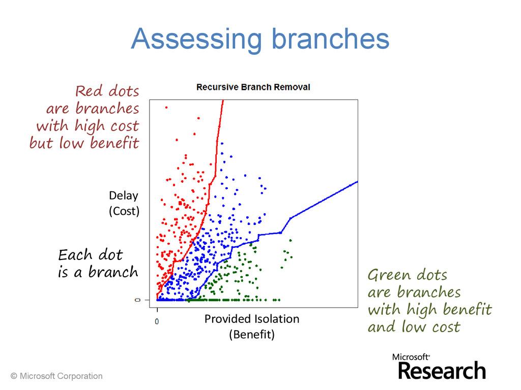 © Microsoft Corporation Assessing branches Dela...