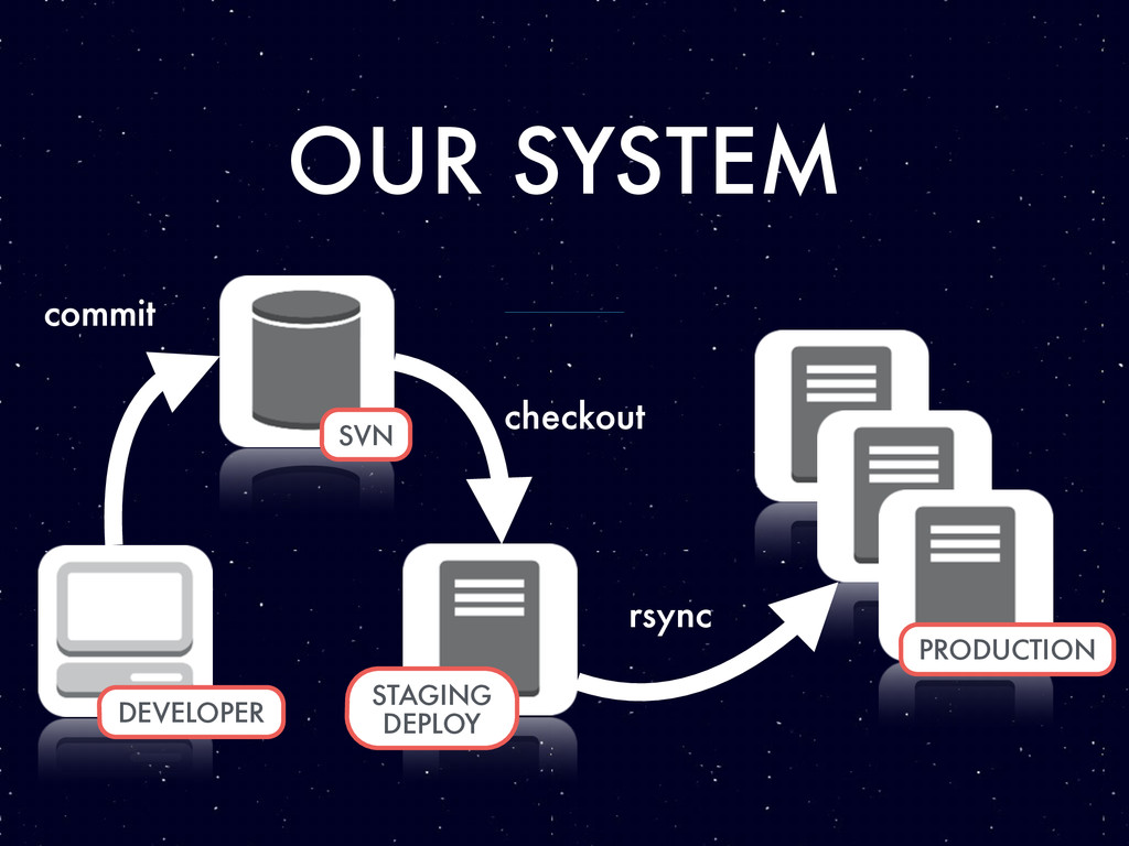 OUR SYSTEM commit checkout rsync DEVELOPER SVN ...