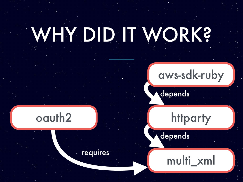 WHY DID IT WORK? aws-sdk-ruby multi_xml httpart...
