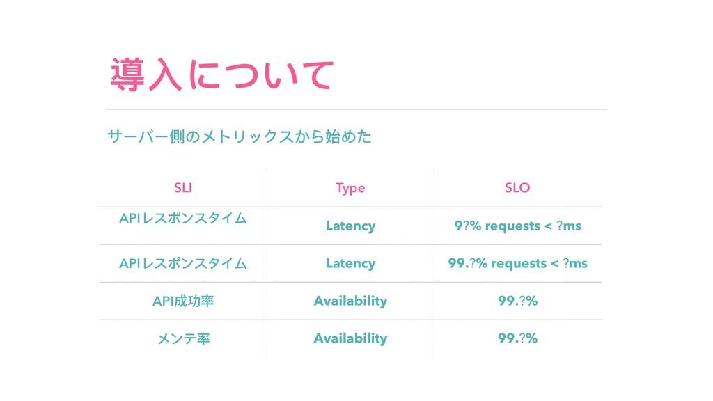 導⼊入について サーバー側のメトリックスから始めた SLI Type SLO APIレスポンス...