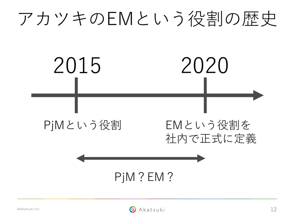 12 2020 2015 EMという役割を 社内で正式に定義 PjMという役割 PjM?EM?...