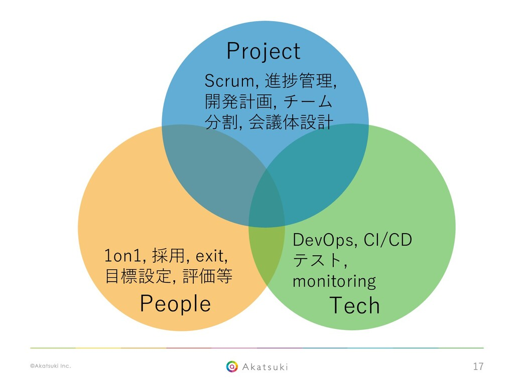 17 People Tech Project 1on1, 採⽤, exit, ⽬標設定, 評価...
