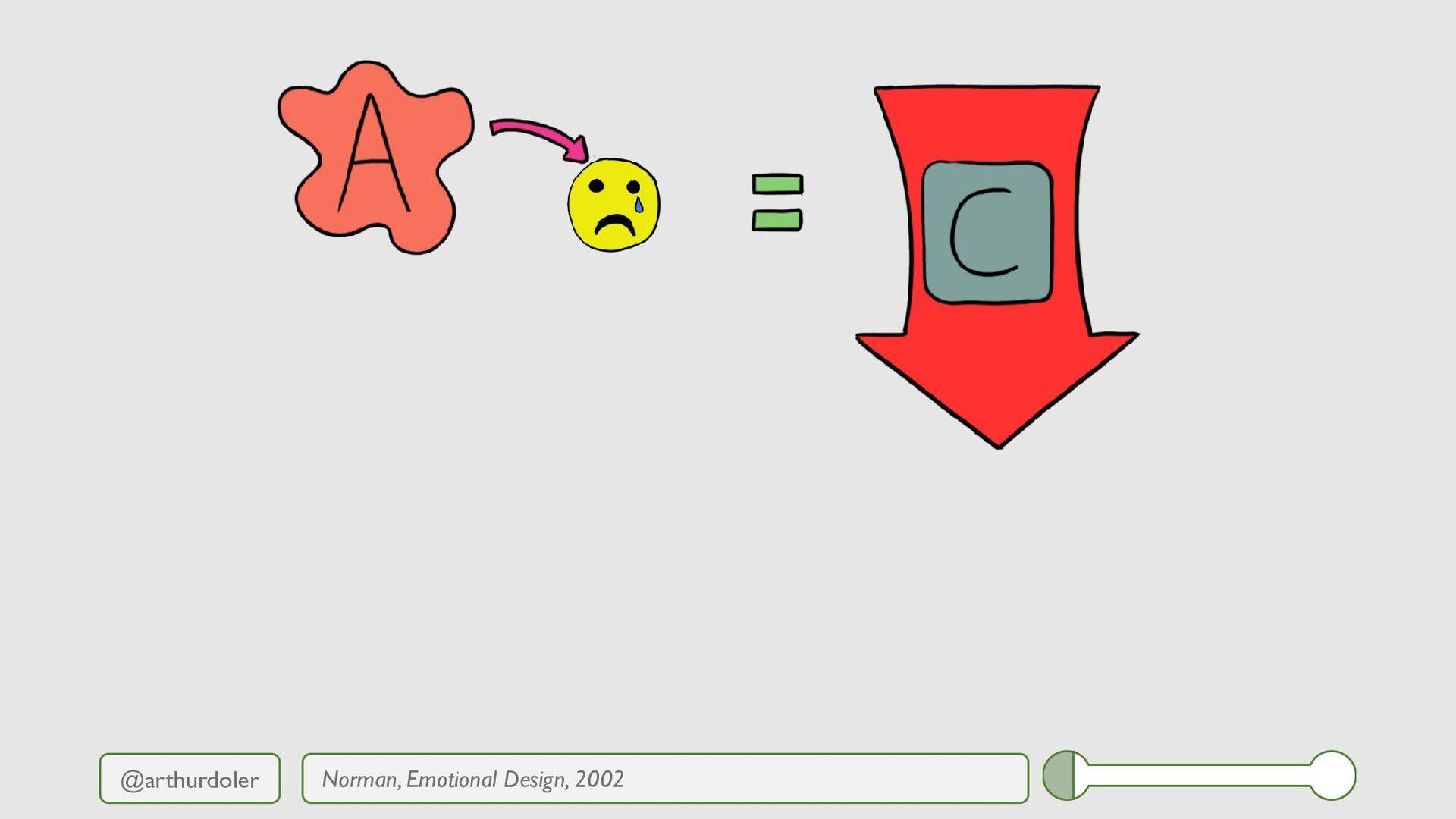 @arthurdoler Norman, Emotional Design, 2002