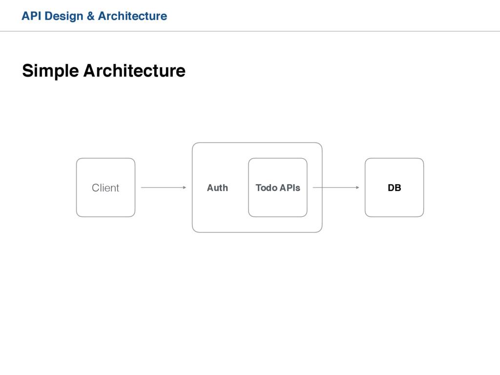 API Design & Architecture Client Auth DB Todo A...