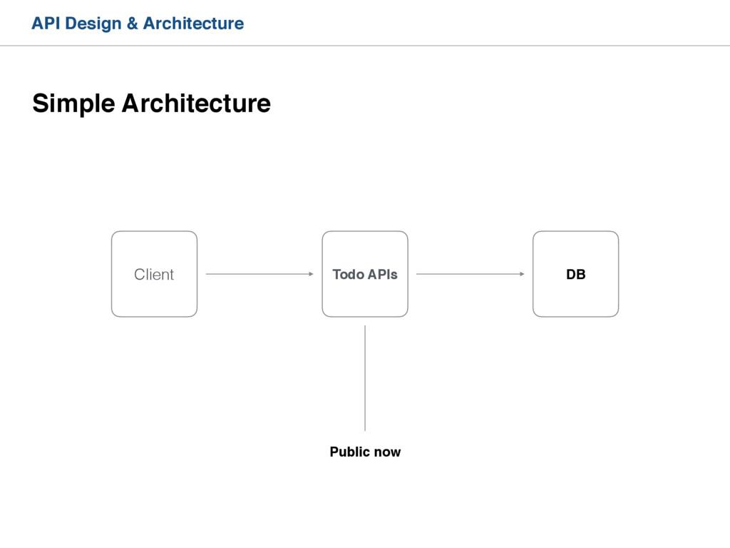 API Design & Architecture Client DB Todo APIs P...