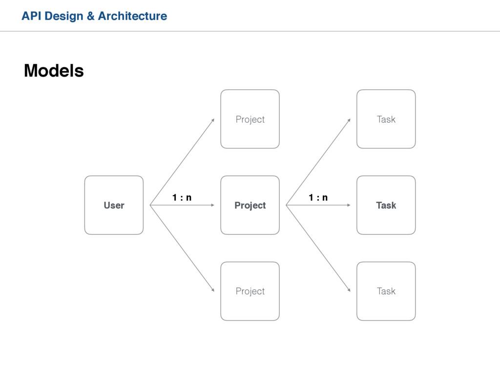 API Design & Architecture Models User Project P...