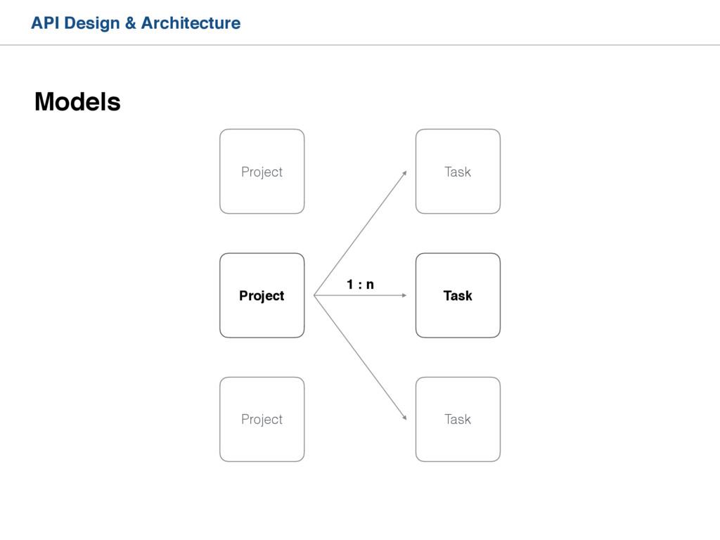 API Design & Architecture Models Project Projec...