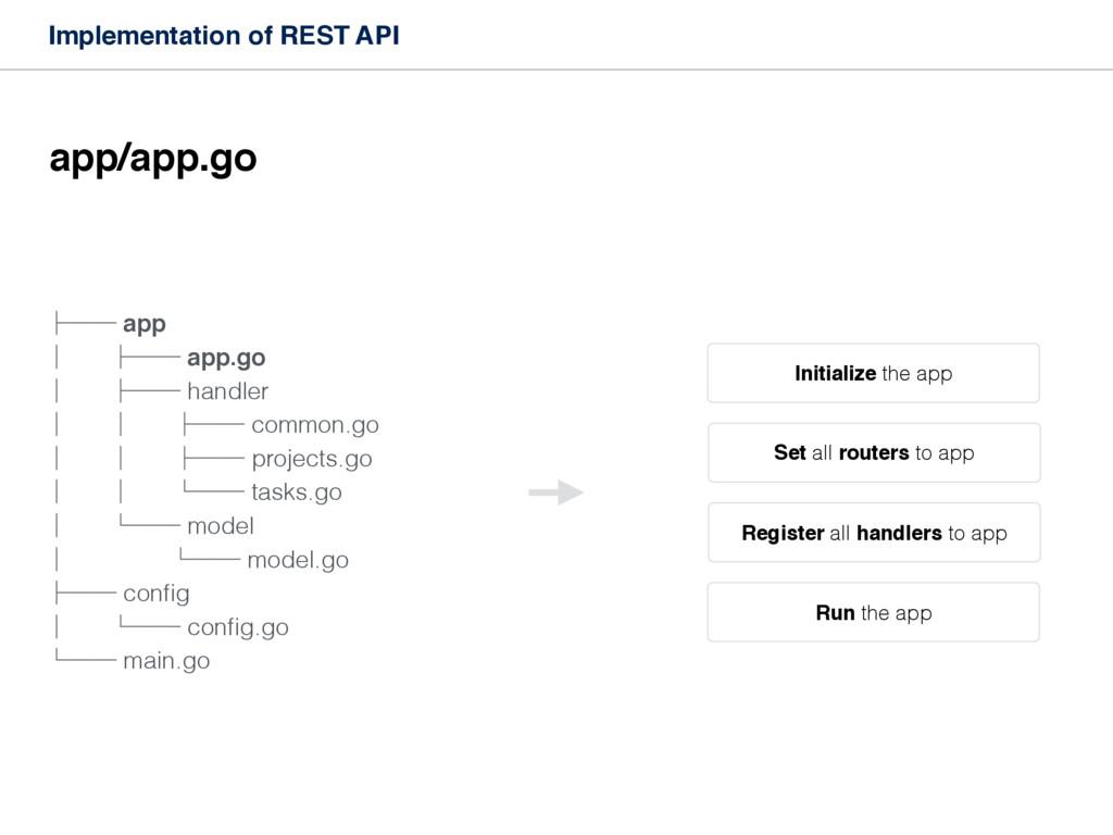 Implementation of REST API ├── app │ ├── app.go...