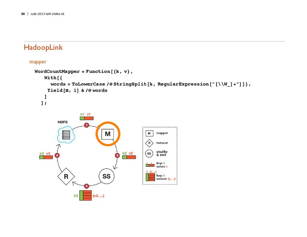 HadoopLink mapper WordCountMapper = Function@8k...