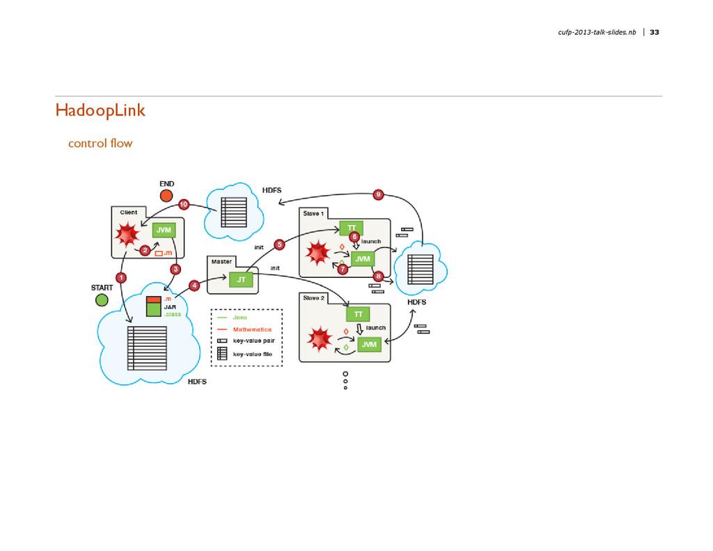 HadoopLink control flow cufp-2013-talk-slides.n...