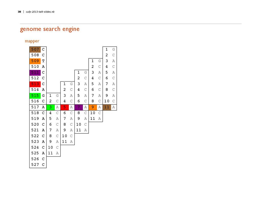 genome search engine mapper 507 C 1 G 508 C 2 C...