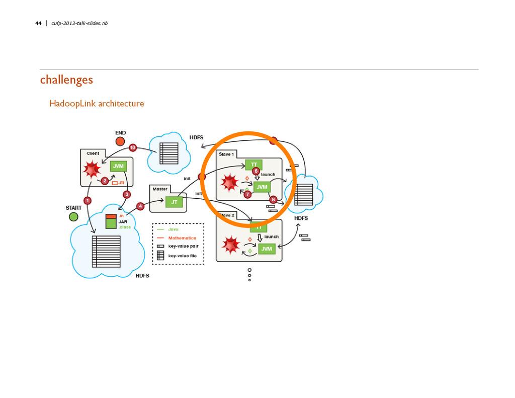 challenges HadoopLink architecture 44 cufp-2013...