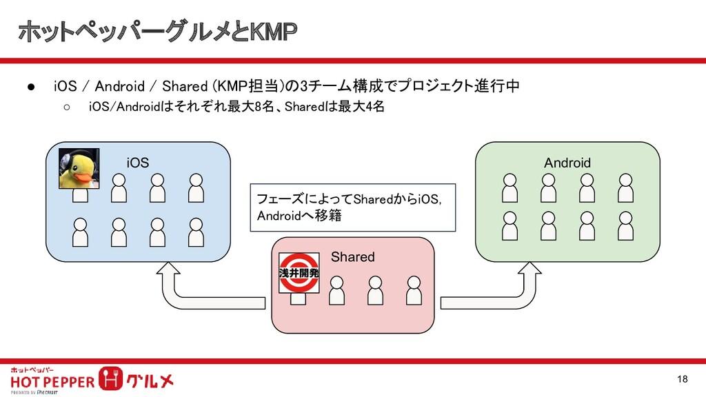 ホットペッパーグルメとKMP ● iOS / Android / Shared (KMP担当...