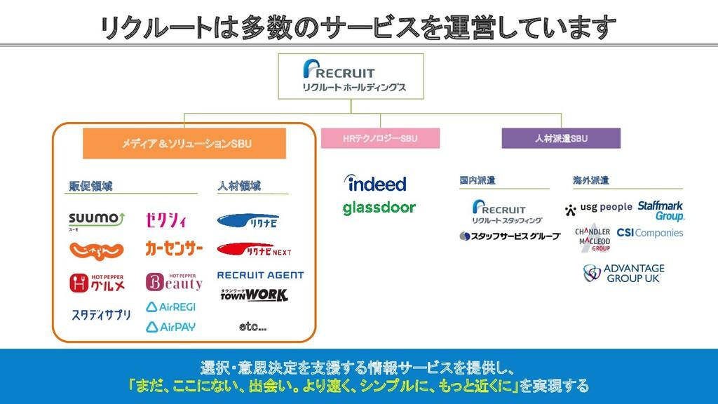 リクルートは多数のサービスを運営しています 7  メディア&ソリューションSBU  HR...