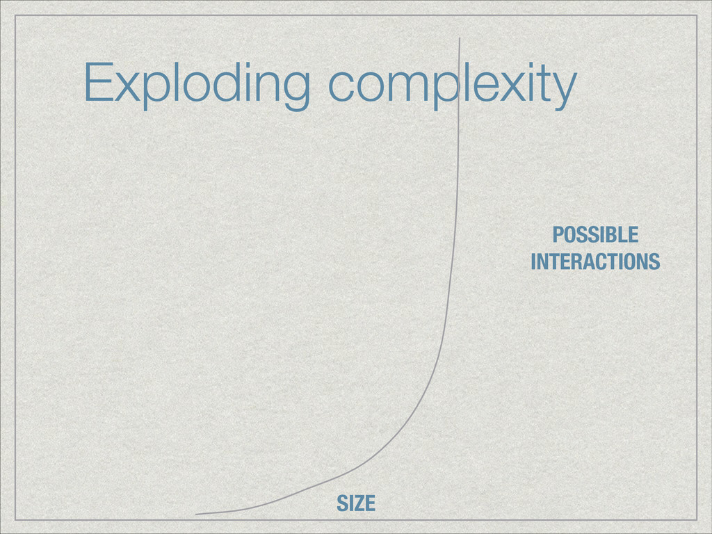 Exploding complexity SIZE POSSIBLE INTERACTIONS