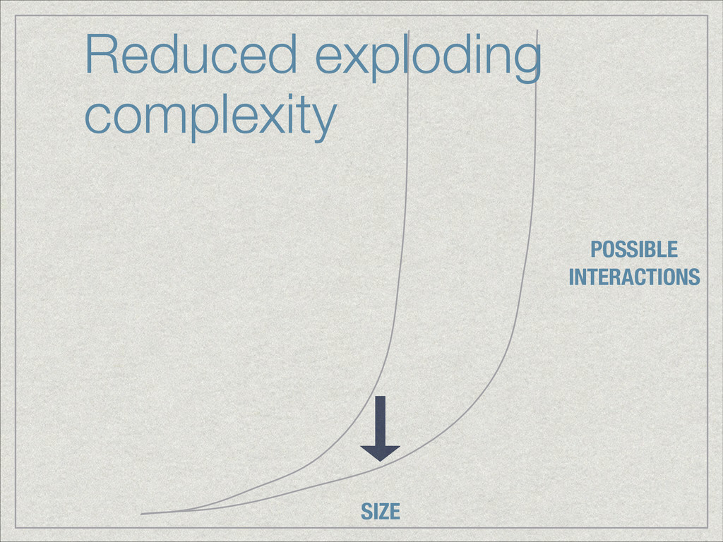 SIZE POSSIBLE INTERACTIONS Reduced exploding co...
