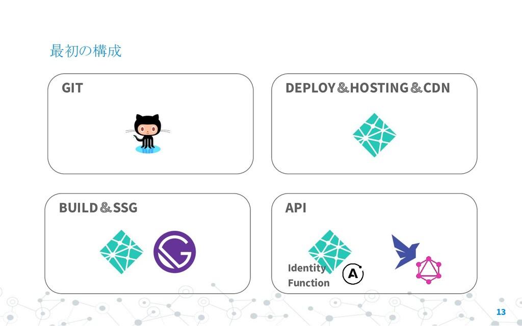 最初の構成 13 GIT BUILD&SSG API Function DEPLOY&HOST...